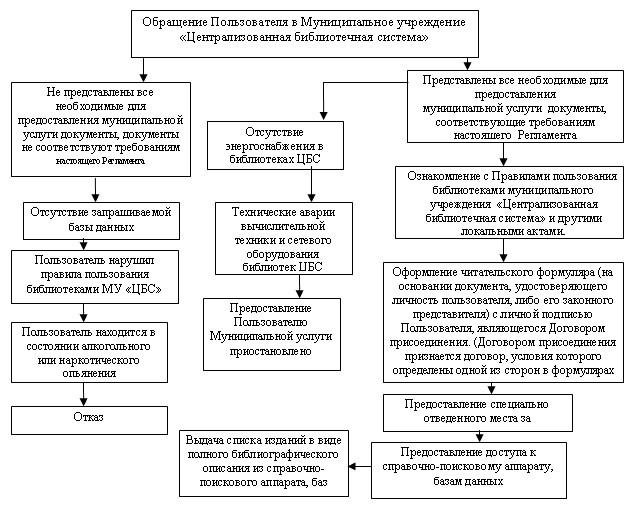 Блок-схема к административному